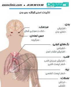 اثرات کراک روی بدن
